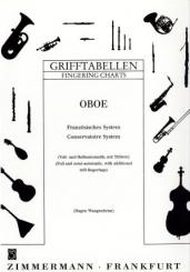 Tabelle diteggiatura oboe, full- and half-automatic with 3. octave